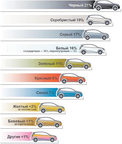 Самый популярный цвет автомобилей в мире