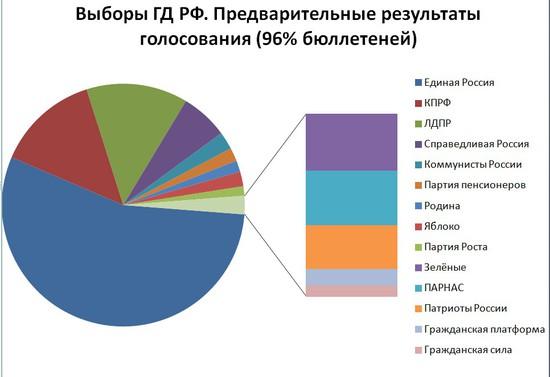 Центризбирком обработал 90% протоколов навыборах в Государственную думу